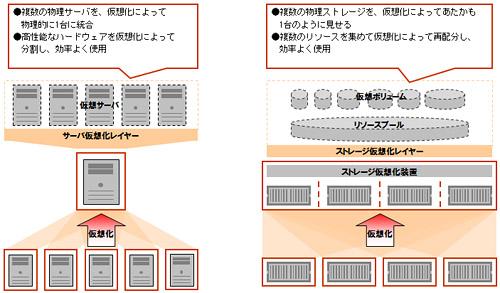 サーバ仮想化とストレージ仮想化の違い ストレージ仮想化の本当のメリット 実はリソースの有効活用は